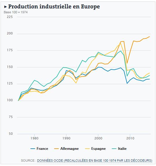 marine le pen euro produzione industriale - 2