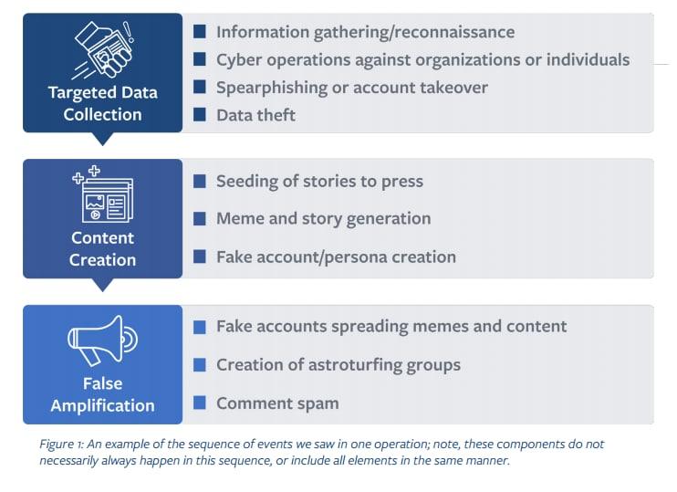 facebook fake news misinformation - 1