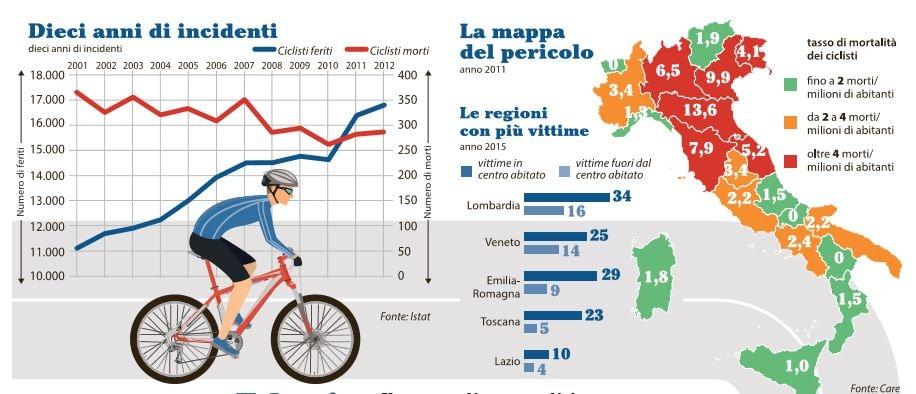 legge salva ciclisti