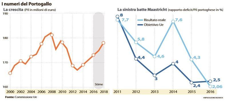 portogallo austerity crescita
