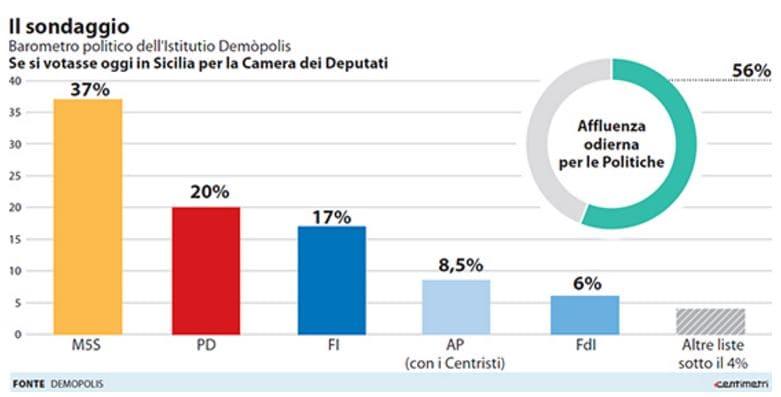 sondaggi m5s sicilia