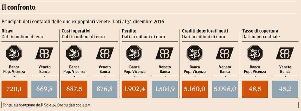banca popolare di vicenza veneto banca banche venete