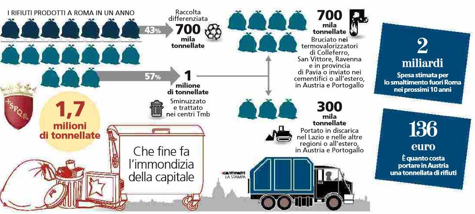 ciclo dei rifiuti roma