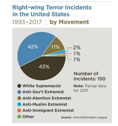 devon arthurs neonazista florida islam terrorismo - 2