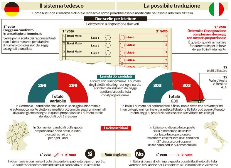 legge elettorale sistema tedesco camera