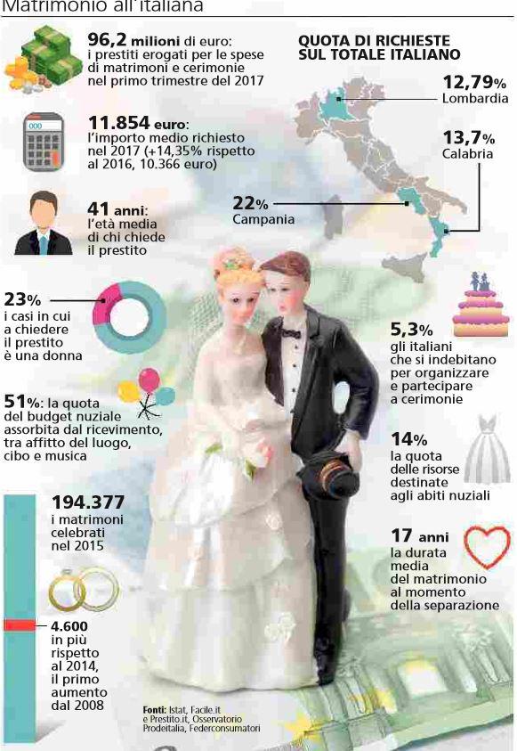 Bomboniere Matrimonio Quanto Costano.Quanto Costa Un Matrimonio Nextquotidiano
