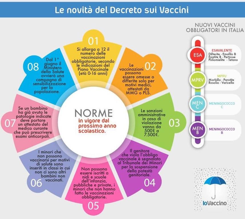 Calendario Vaccinale Obbligatorio.Il Decreto Legge Sui Vaccini Obbligatori E Stato Firmato Da
