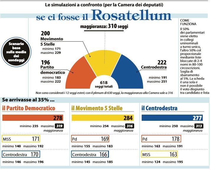 rosatellum chi vince