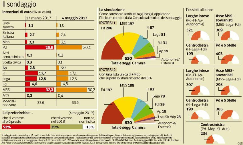 sondaggi pd m5s 1