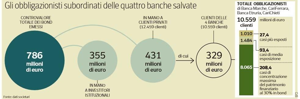 blocco rimborsi obbligazionisti banche