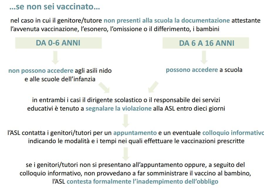 decreto vaccini obbligatori lorenzin - 2