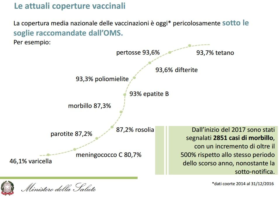 decreto vaccini obbligatori lorenzin - 3