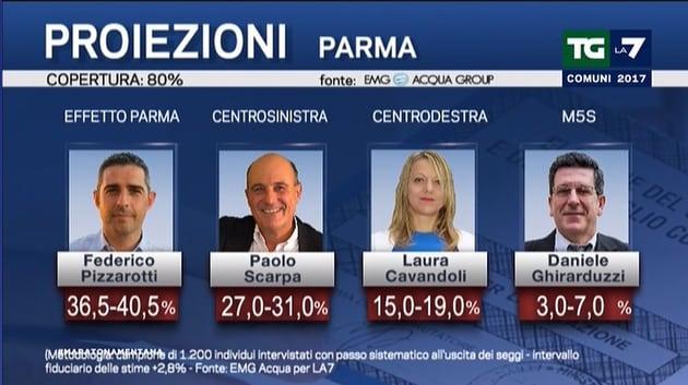 elezioni amministrative exit poll 2