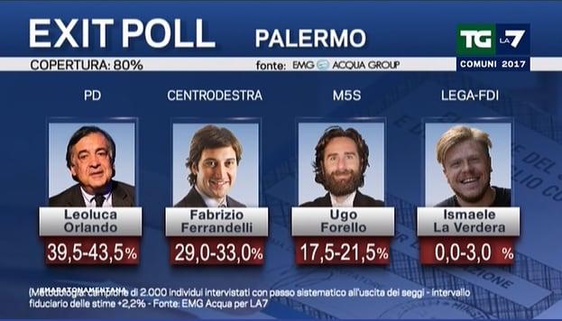 elezioni amministrative exit poll 5