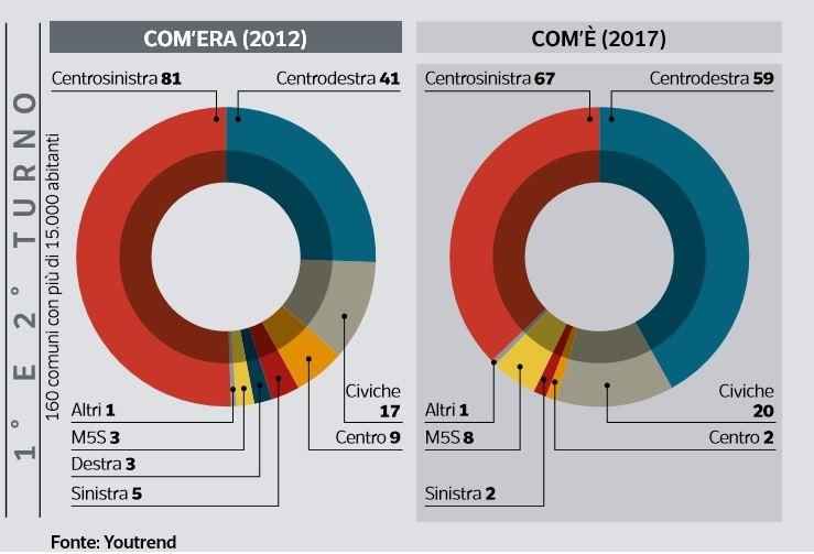 elezioni comunali matteo renzi 2