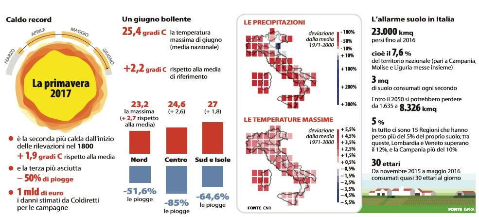italia senza acqua emergenza siccità