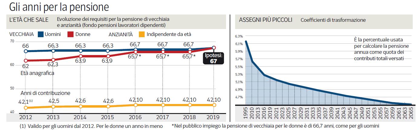 aumento età pensione libero 2019 67 anni