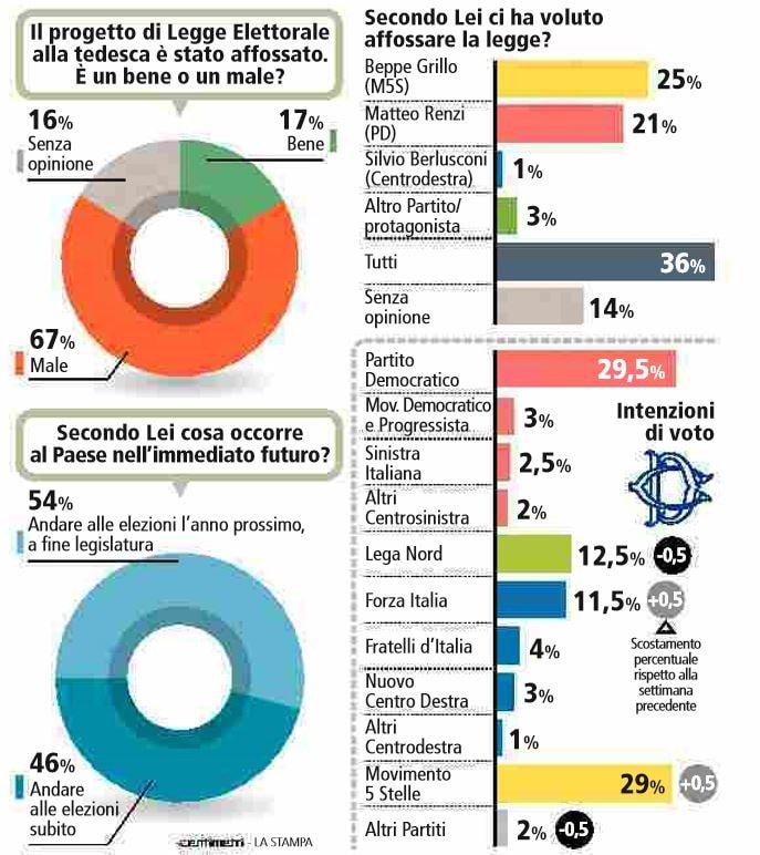 sondaggi legge elettorale