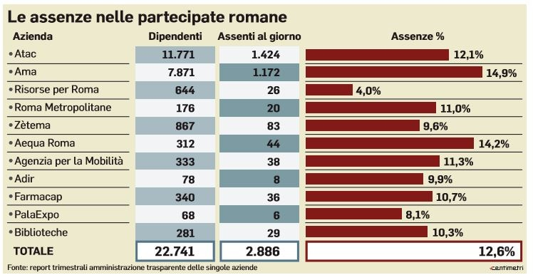 assenti dal lavoro partecipate romane