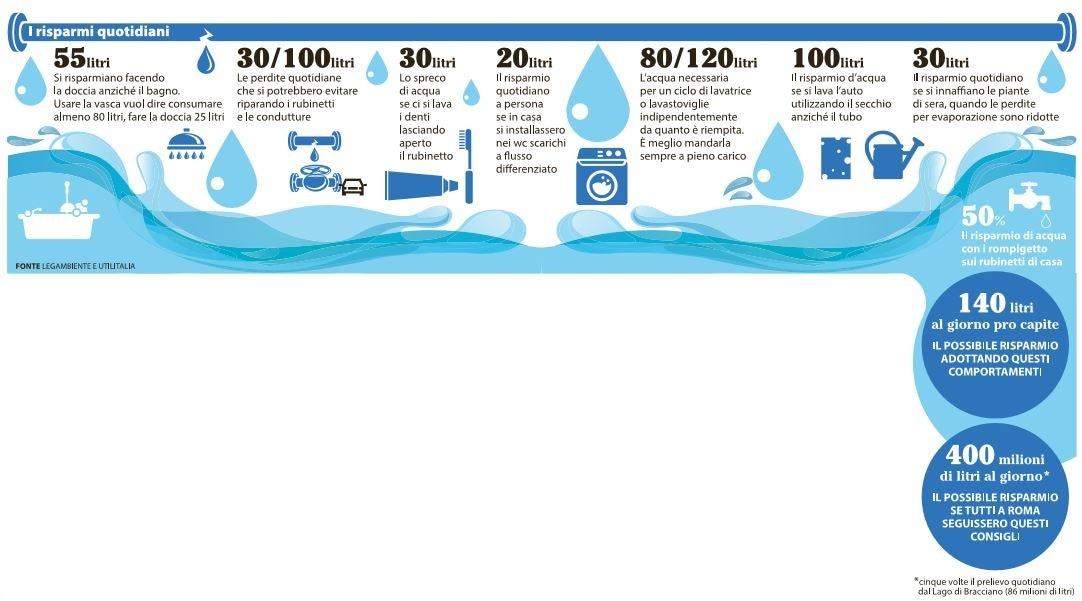 come si risparmia l'acqua