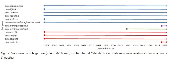 decreto vaccini obbligatori monocomponente - 2