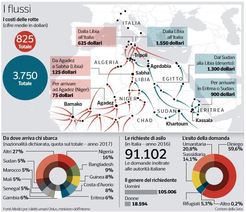 quanto costa arrivare in italia migranti