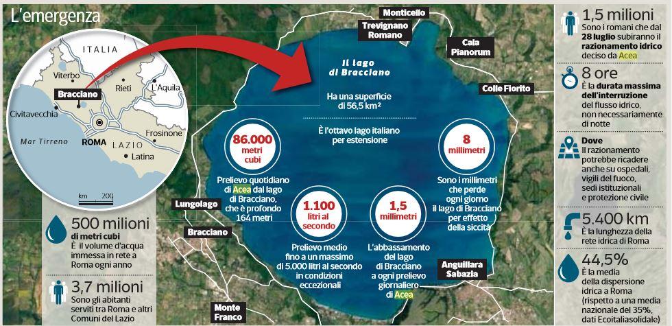 roma senza acqua 28 luglio lago bracciano