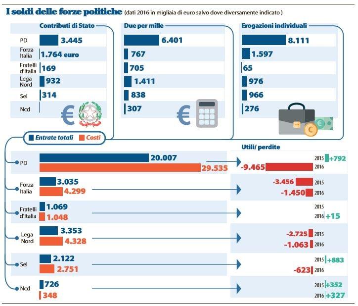 soldi partiti partito democratico