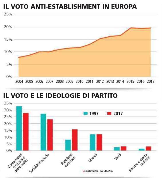 voto populisti anti establishment europa 1