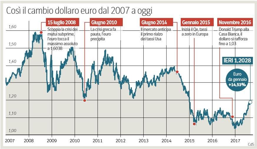 euro forte