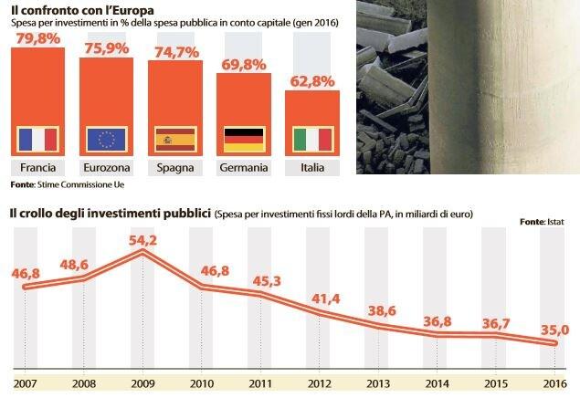 investimenti pubblici crollo