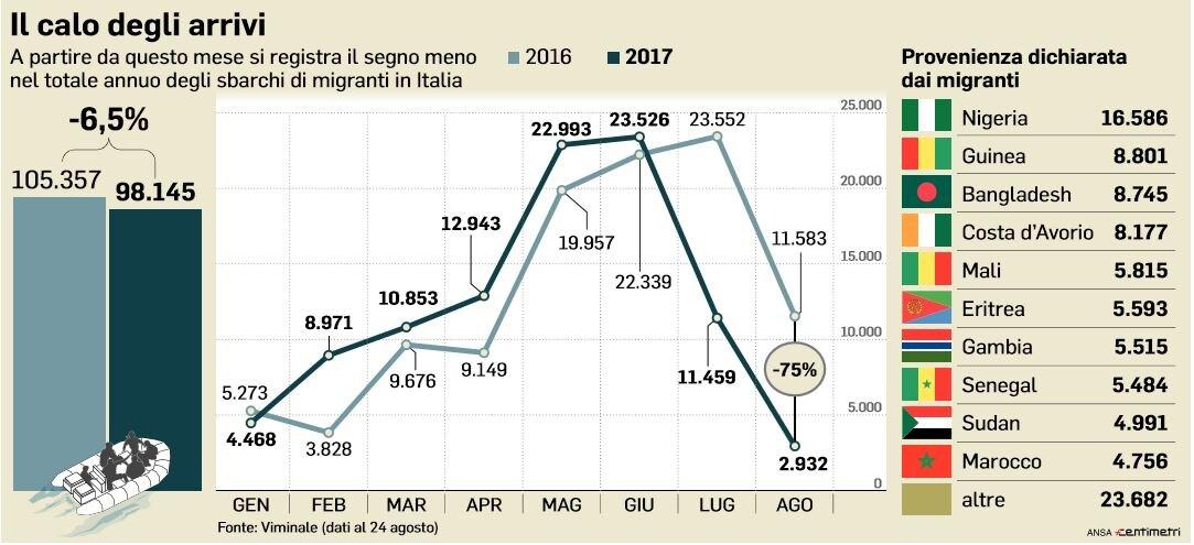 profughi calo arrivi