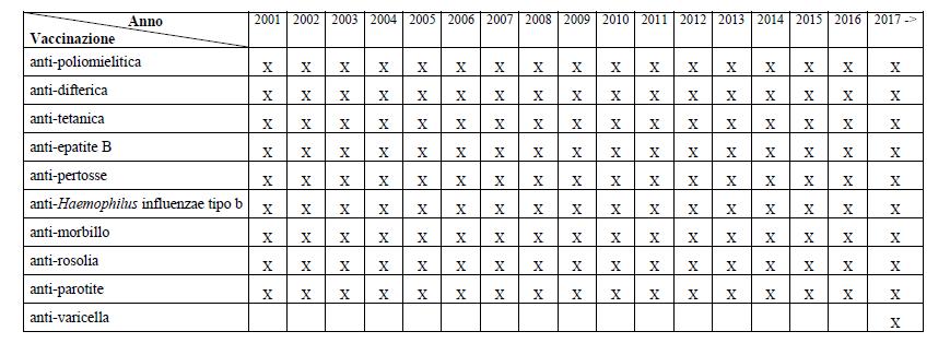 vaccinazioni calendario vaccinale settembre - 2
