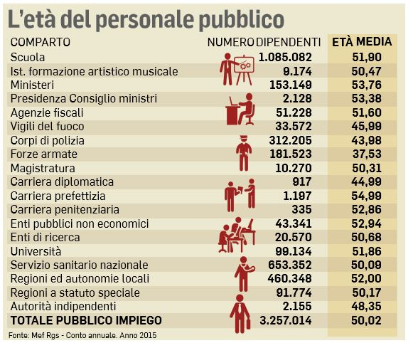assunzioni pubblica amministrazione pubblico impiego