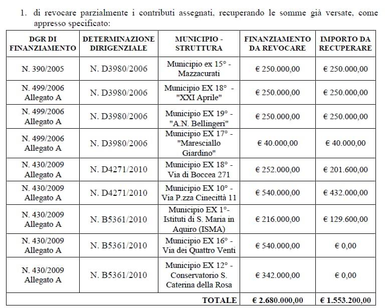 comune di roma revoca finaziamento asili nido regione lazio -1b
