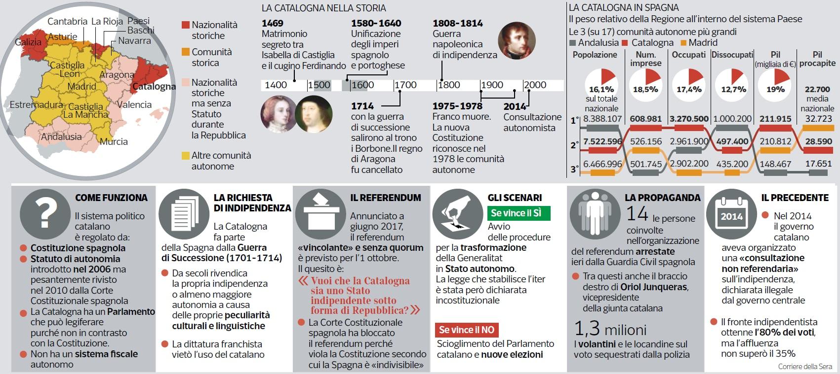 lega nord referendum veneto lombardia catalogna - 4