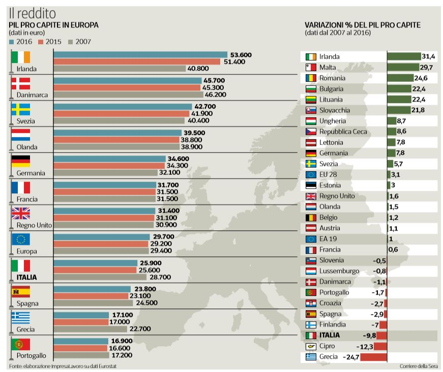 pil pro capite europa