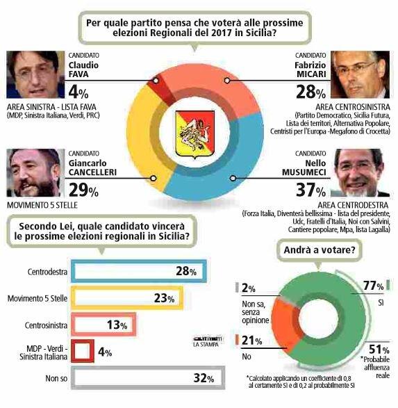 sondaggi elezioni sicilia
