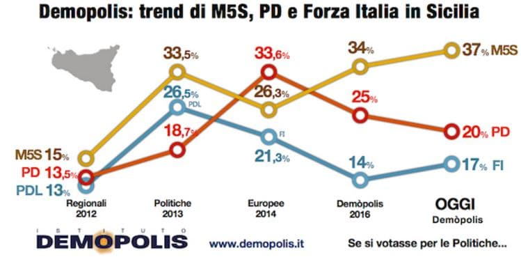 sondaggi sicilia