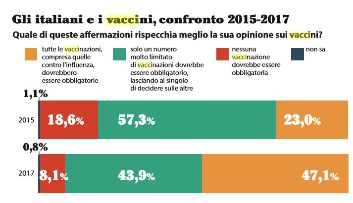 sondaggio vaccini 1