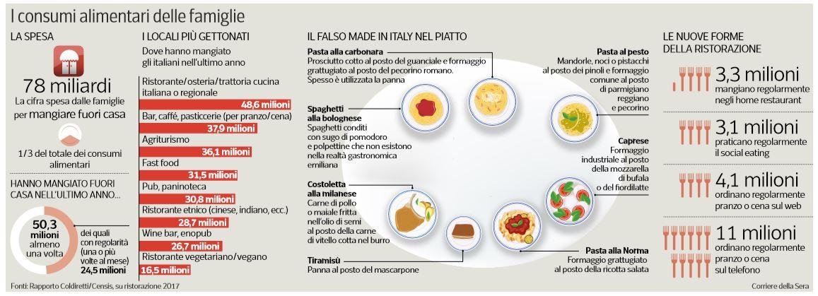 consumi alimentari famiglie