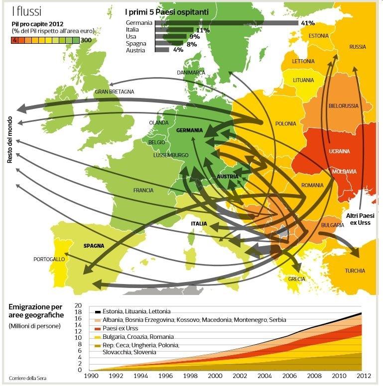 flussi immigrazione europa
