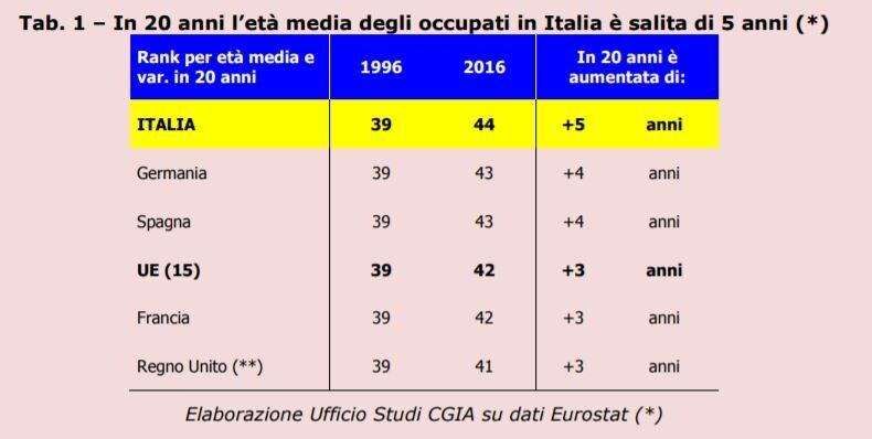 italia anziani al lavoro