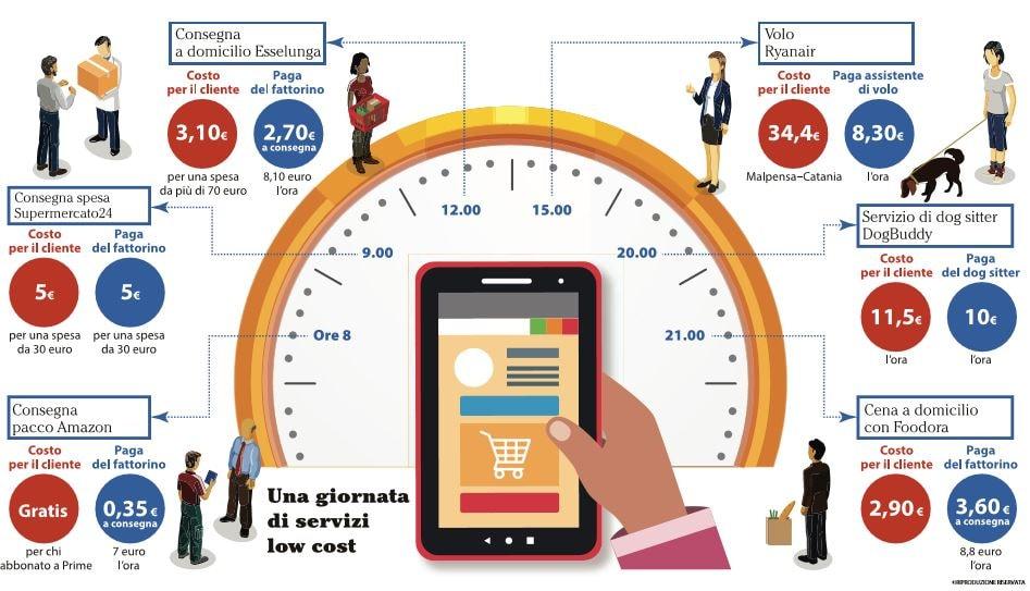 lavoratori senza diritti capolarato digitale