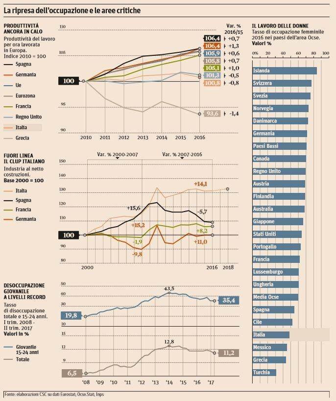 produttività in calo italia