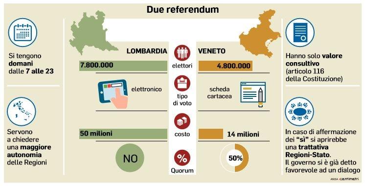 referendum per l'autonomia di veneto e lombardia