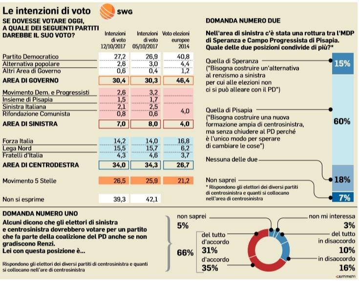 sondaggio partito democratico
