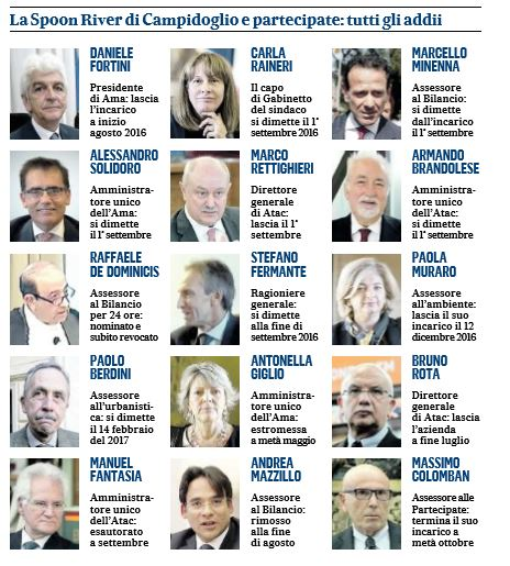 assessori manager m5s