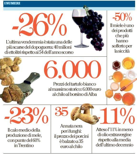 aumenti prezzo alimenti