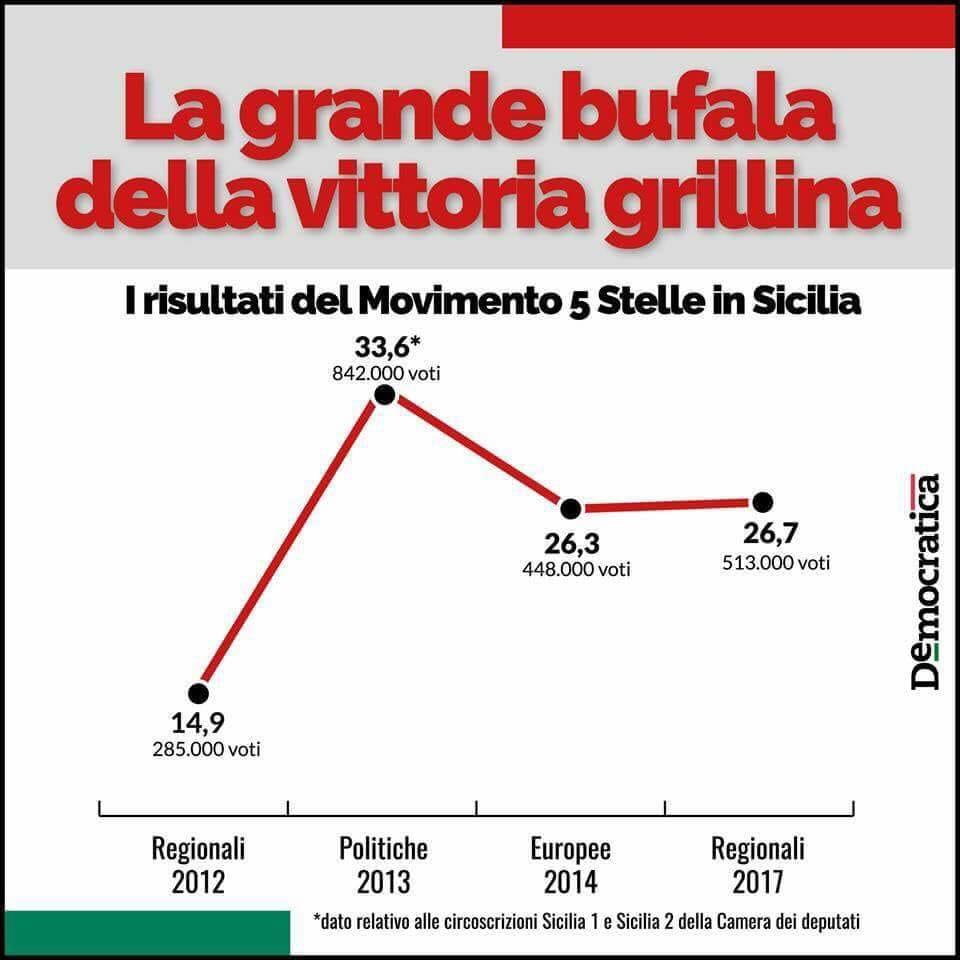 elezioni sicilia m5s voti confronto - 1